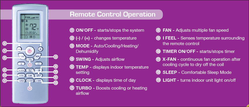 Trane Ductless Air Conditioner Remote Control Manual