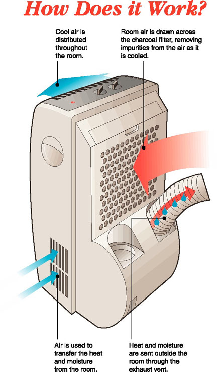 The Power Supply In Portable AC Units